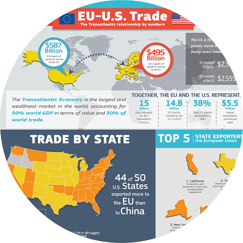 An infographic on EU-US trade