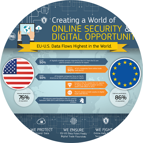 An infographic on EU-US data flows