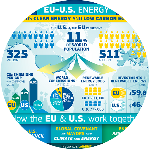 An infographic on EU-US energy