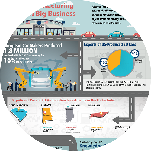 An infographic on EU-US manufacturing