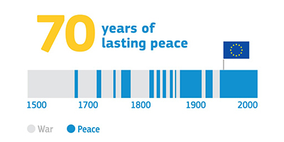 This timeline shows the periods of peace and war in Europe since 1500. The past seventy years have seen the development of European institutions and cooperation that sought to prevent war.