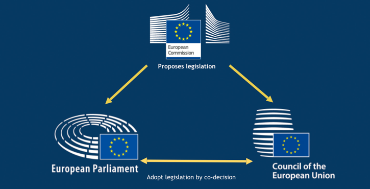 The main European Policymaking Institutions are the European Commission, Council, and Parliament.
