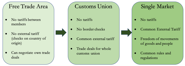 This graphic helps explain why the European single market is unique and different from other forms of economic integration and cooperation.
