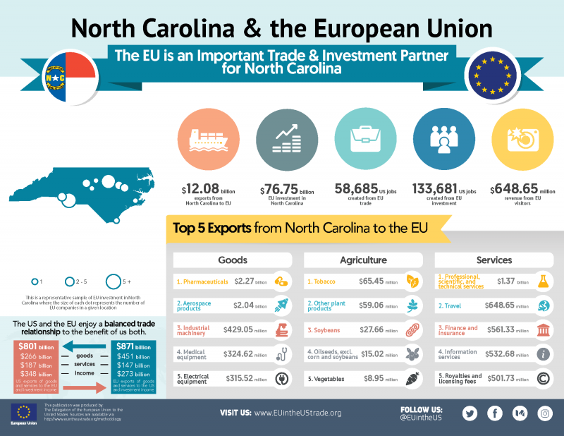 Infographic describing trade between the EU and North Carolina