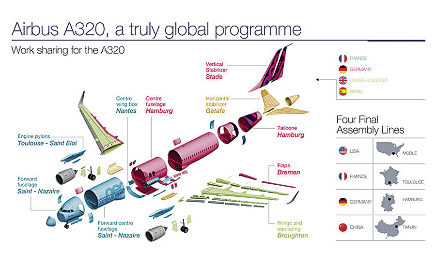 Airbus, a European airplane manufacturer, has a plant in Mobile, Alabama. It builds planes with parts made all around the world.